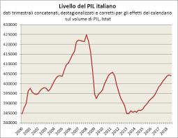 uscita recessione Italia